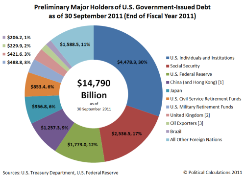 preliminary-major-holders-us-governnent-debt-fy2011-end