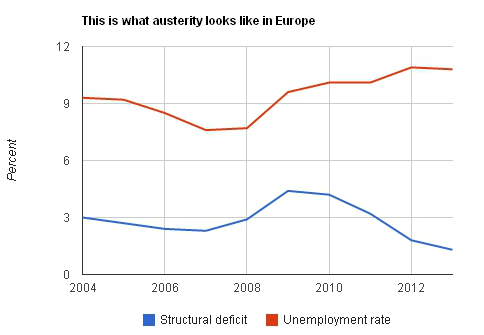 austerity and deficits