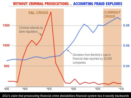 criminal fraud prosecutions banks