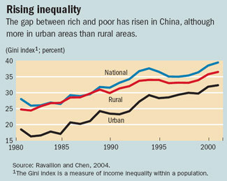 china rising inequality