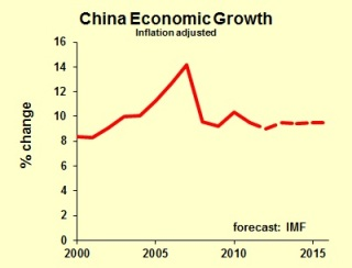 Chinese economic growth IMF
