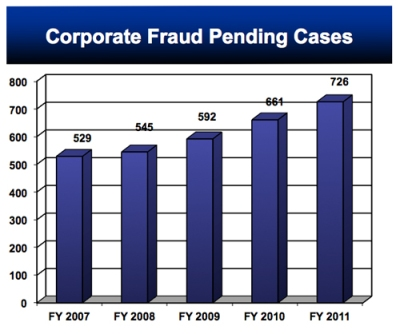 corporate-fraud-pending-ca