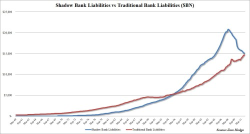 Shadow vs Traditional Liabilities